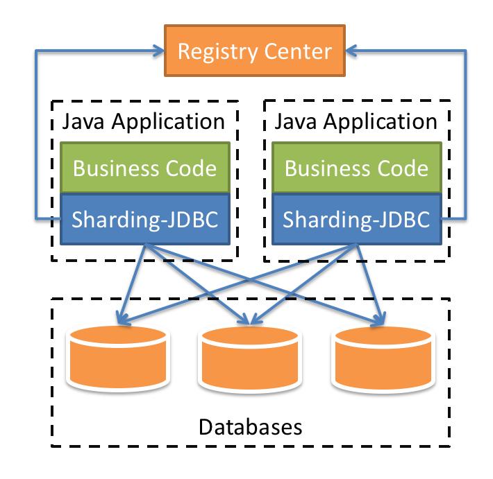 Sharding-JDBC Brief